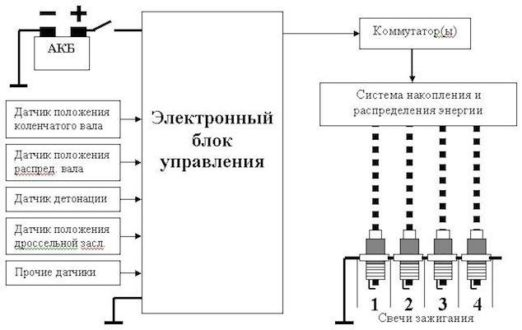 Электронный блок управления эбу