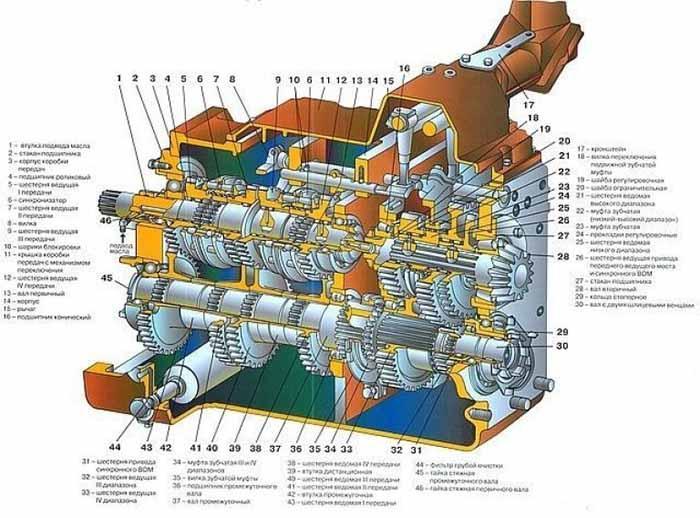 Реферат коробка передач мтз 82 5206