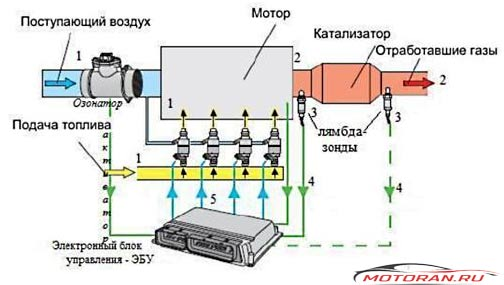 Принцип инжектора