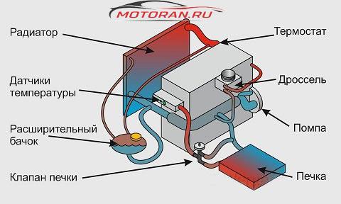 охлаждение мотора