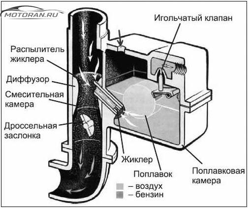Схема кабюратора