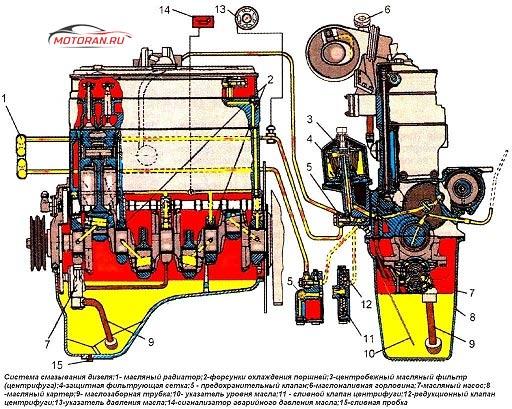 Система смазки Д240