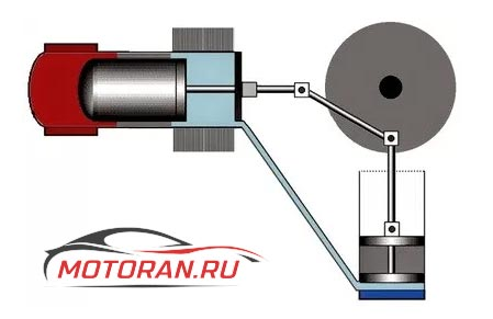 Двигатель γ – Стирлинг
