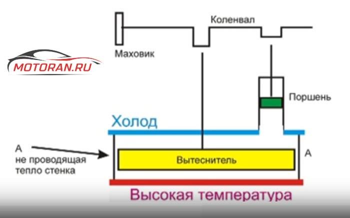Низкотемпературный двс Стирлинга