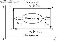Идеальный цикл Стирлинга