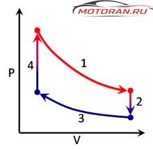 диаграмма давление-объём