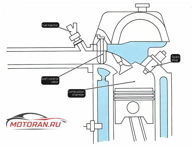 Иллюстрация системы 4A FE